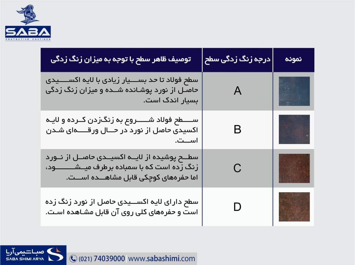 عوامل موثر بر انتخاب سيستم رنگ (نوع زيرآيند)